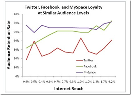 twitter-retention