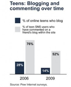 teenblogging