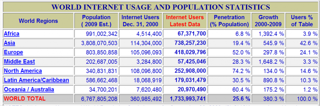 internet-stats2