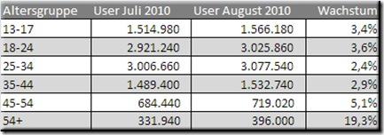 facebook user deutschland august 2010