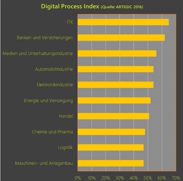 Digitalisierung nach Branchen