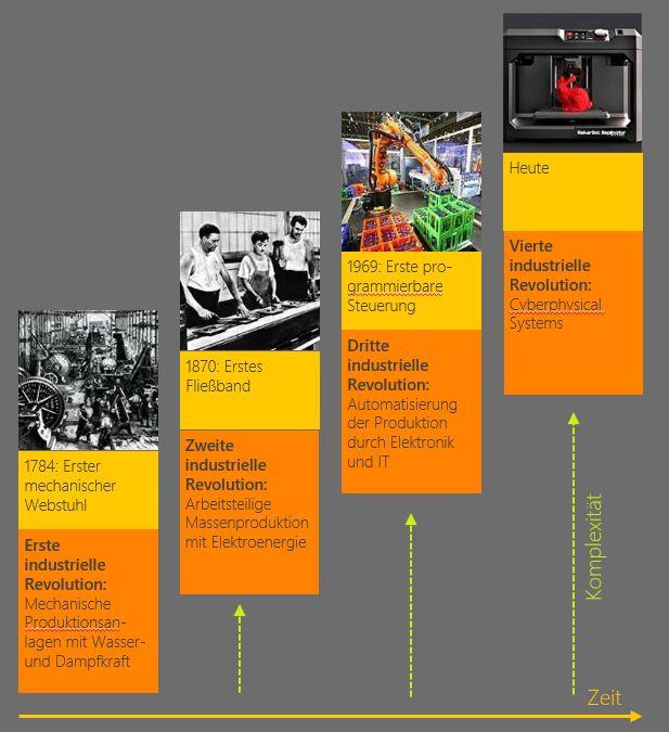 Digitalisierung 4te industriellen Revolution