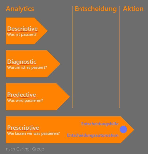 Digitalisierung durch Predective Analyses