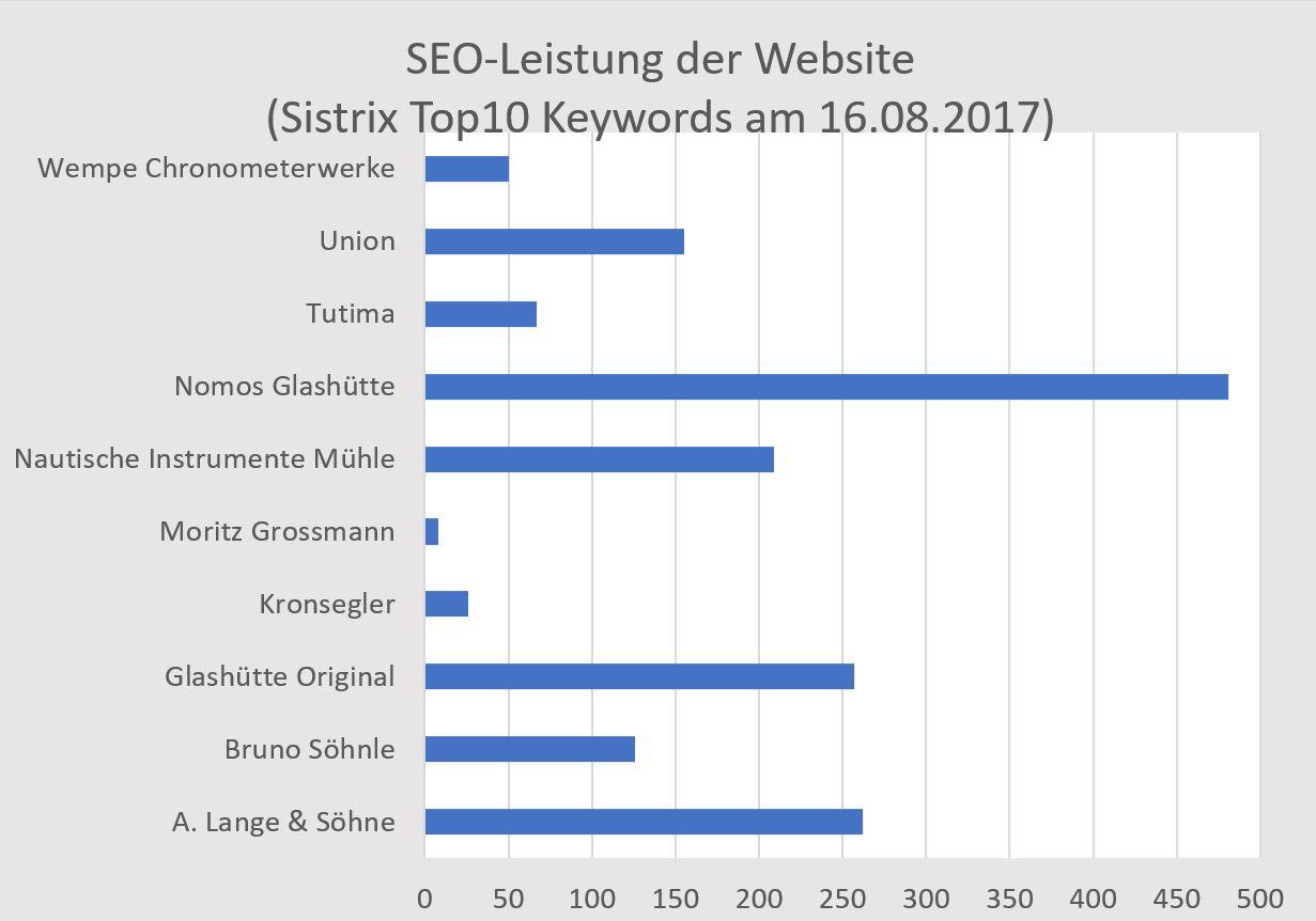 Glashütte Social Media 02