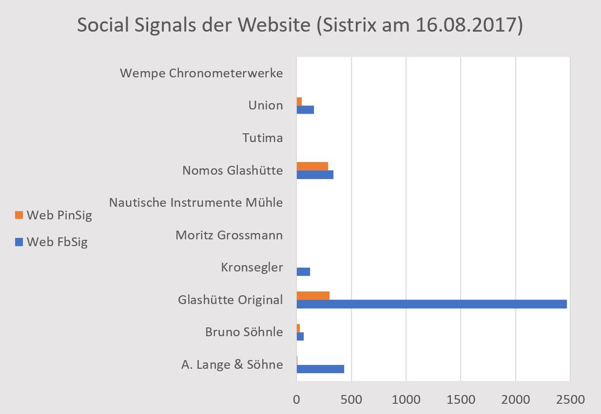 Glashütte Social Media 03