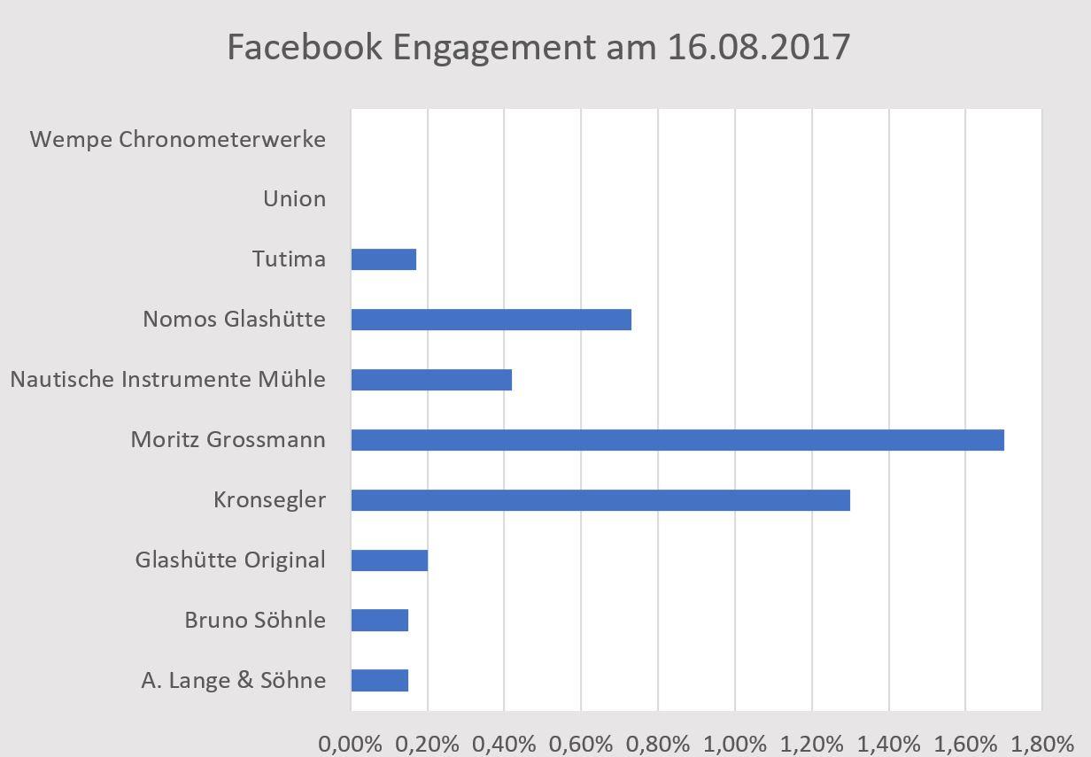 Glashütte Social Media 06