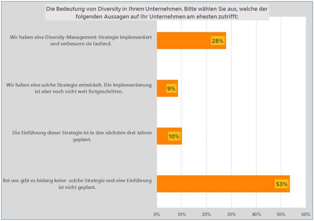 Mittelstand Diversity Management
