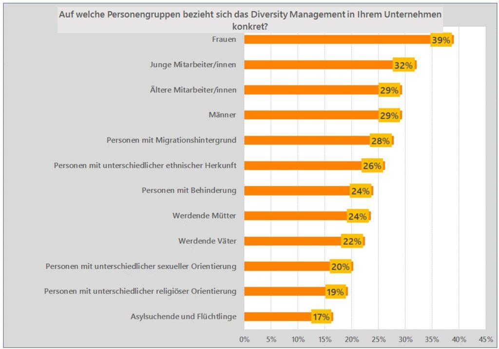 Frauen im Diversity Management
